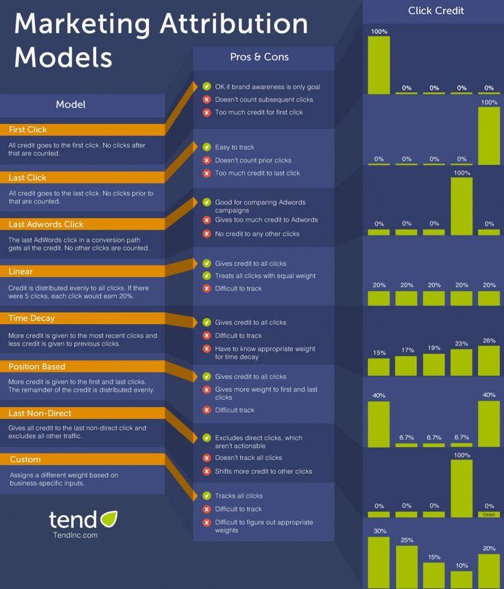 Marketing Attribution Model Infographic | Visual.ly