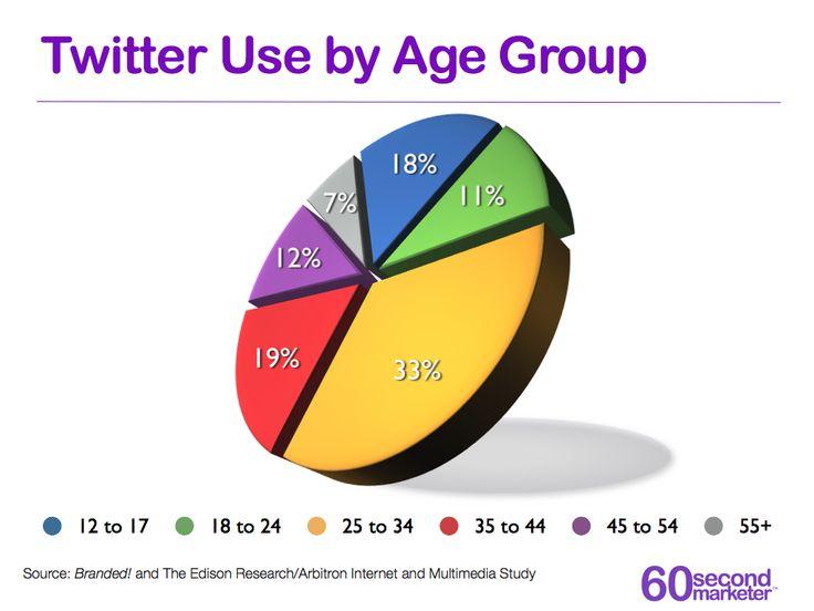 Uso de Twitter por edades 2012 #infografia en inglés