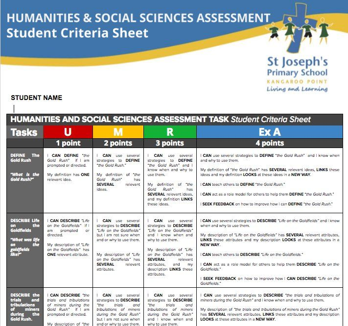 """Lachlan Hull on Twitter: """"When students conference with you to finalise the wording of their criteria sheets, you know you've made it. #SOLOTaxonomy #visiblelearning https://t.co/r76xPTfSeA"""""""