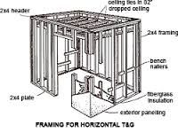 How to Build a Sauna at Home Saunas Since 1974