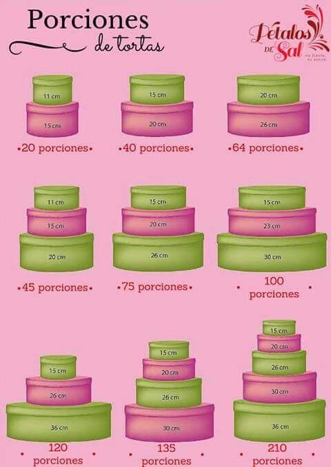 Importante considerar estas proporciones al momento de vender tu #pastel :) #tip…