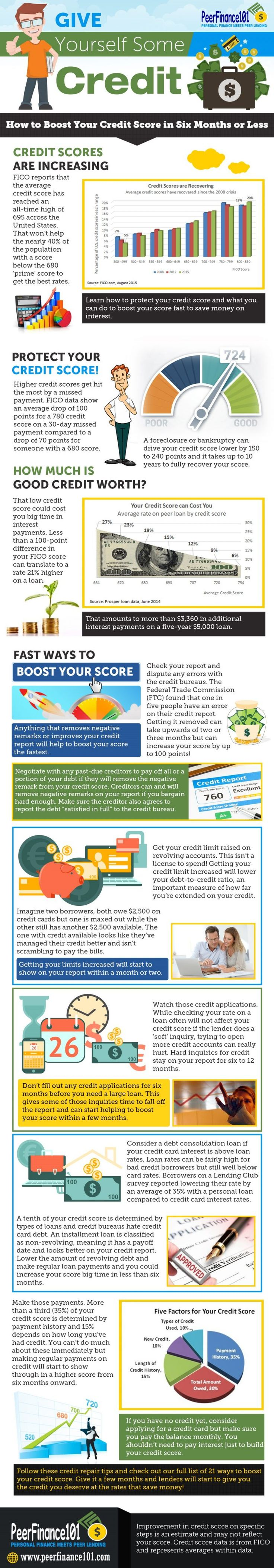 25 unique fixing credit score ideas on pinterest improve credit fix credit score steps fast ccuart Gallery