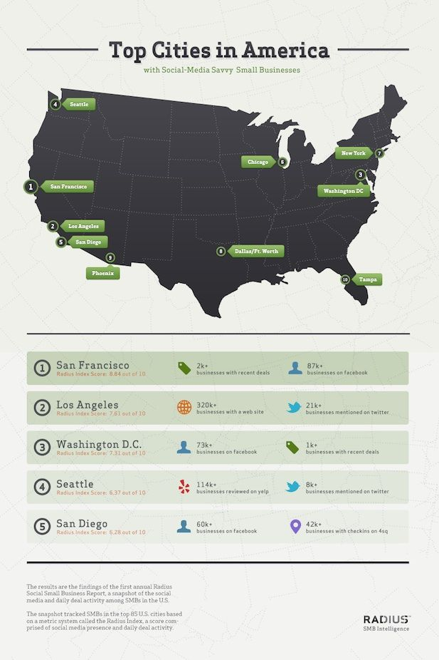 States With the Most Social Small Businesses: Social Savvy, Media Savvy, Small Business, Social Media, Private Jets, Media Infographic, Tops Cities, Business Infographic, Savvy Small