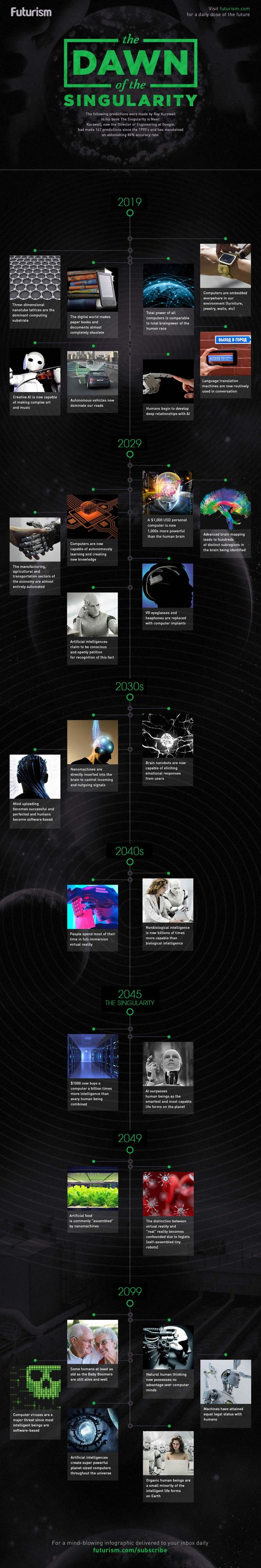 The Dawn of the Singularity: A Visual Timeline of Ray Kurzweil's Predictions - Futurism