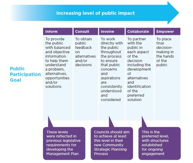 Community Engagement Strategy | Office of Local Government