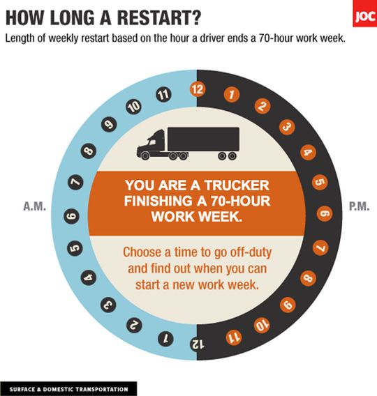 Driver Fatigue and the Conflicted HOS 34-Hour Reset Rule
