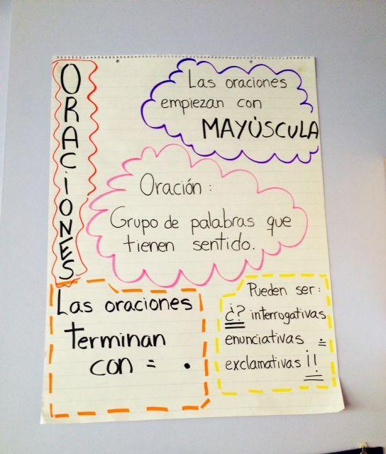 Poster visual para los estudiantes recordándoles las normas básicas ortográficas para escribir oraciones.