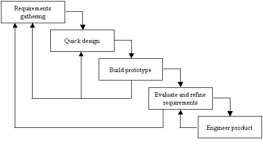 What is the prototype model? When is prototype modelling used?
