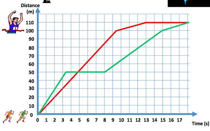 Time Worksheet New 50 Time Graphs Worksheet Ks2