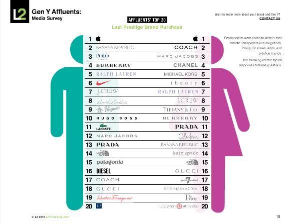 30 best Infographics images on Pinterest - comparison grid template