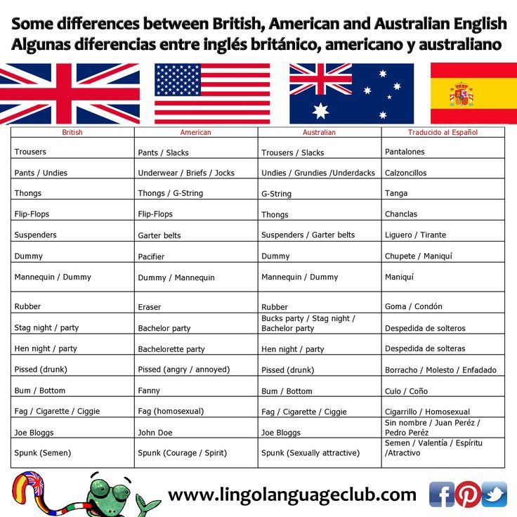 Some differences between British, American and Australian English / Algunas diferencias entre inglés británico, americano y australiano