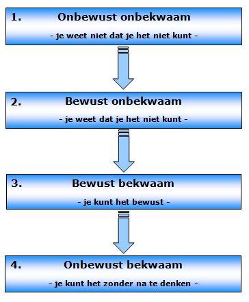 De 4 stappen van leren