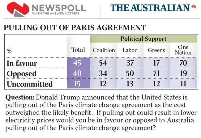 Majority Of Australians In Favour Of Quitting Paris Climate Deal For Cheaper Energy  |  The Global Warming Policy Forum (GWPF)