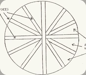 Hula Hoop Rug Pattern Directions | Wagon Wheel Rugs - All Fiber Arts