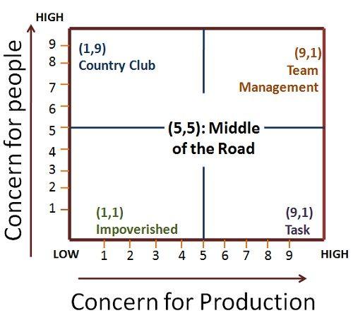 13 best 7131 Unit 2 Chapter 4 Understanding management, leadership - leadership self assessment