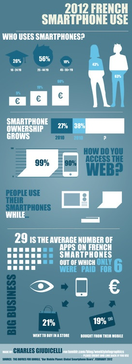 French Smartphone Use