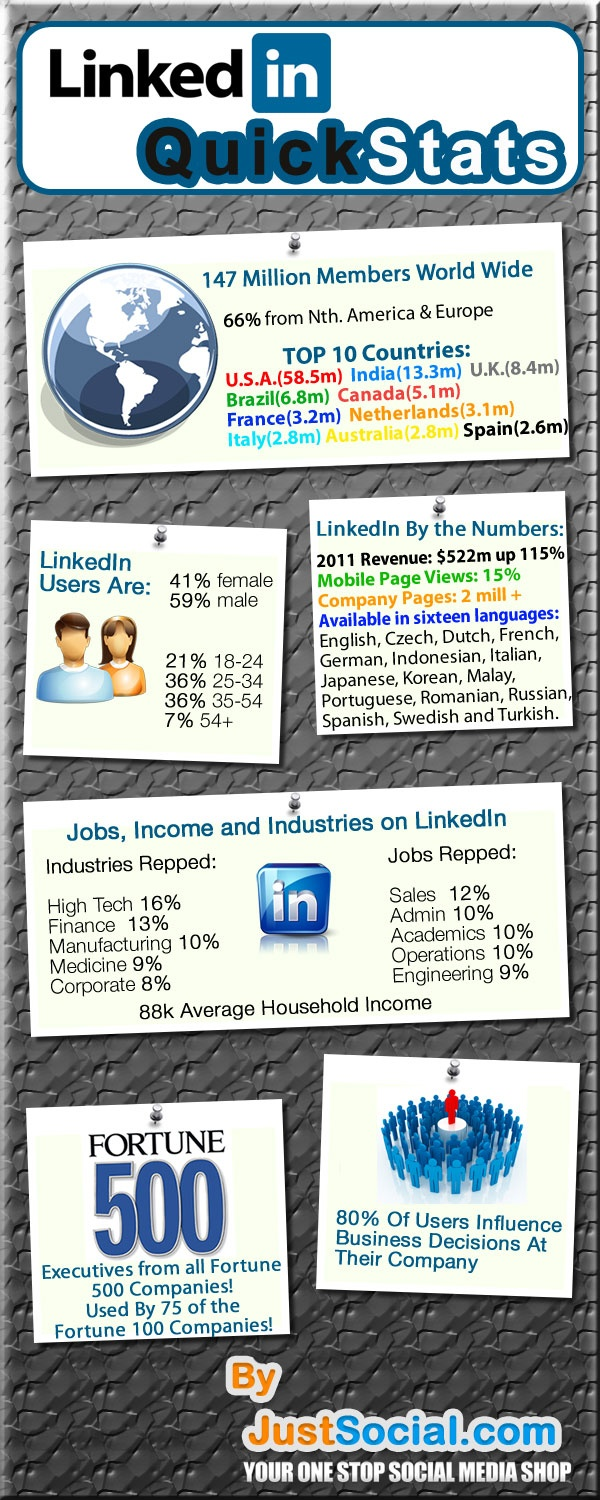 Linkedin Quick Stats Infographic