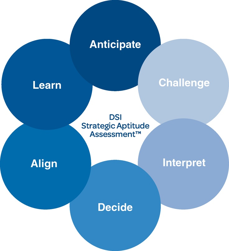 The 6 Key Elements of Strategy Thinking: Anticipate (proactively monitoring the environment to foresee industry shifts before competitors), Challenge (repeatedly challenging organizational & industry-wide assumptions), Interpret (continually connecting multiple data points in new & insightful ways), Decide (frequently testing assumptions, framing problems & reaching difficult conclusions), Align (regularly engaging stakeholders to manage differences & build solutions), Learn (reflect to…