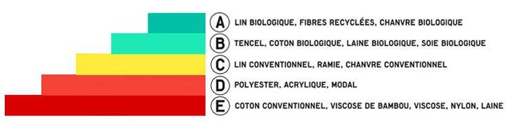 Les matières textiles – Comment faire le tri ? – Amandine Cha Maison d'Edition