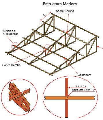 Las 25 mejores ideas sobre techos inclinados en pinterest for Como hacer una estructura metalica para techo