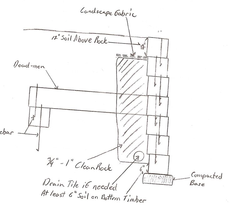 diagram wood retainin wall