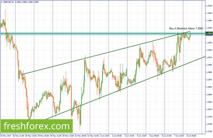 Technical Analysis Based on Breakout – Buy on a clear breakout above 1.2963 http://betiforexcom.livejournal.com/24705709.html  GBPUSD - Flat      Technical Observation Nothing has changed much since the previous forecast, GBP has remained confined within the rising wedge since May 25th but is currently rallying around a key resistance line 1.2963. I expect a move to the upper side only after a clear breakout above 1.2963, and a retracement to the just broken line. However, while the…