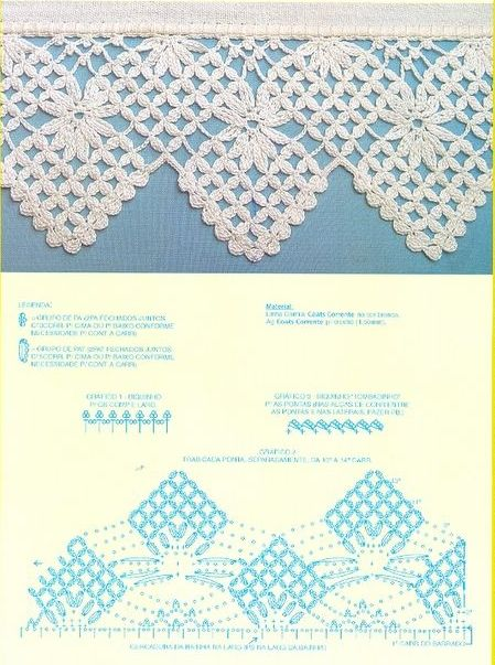 Edge crochet pattern