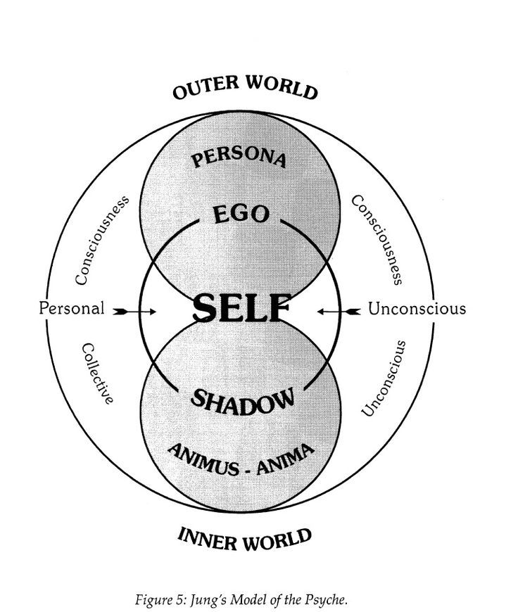 Jung's model of the psyche / Sacred Geometry <3