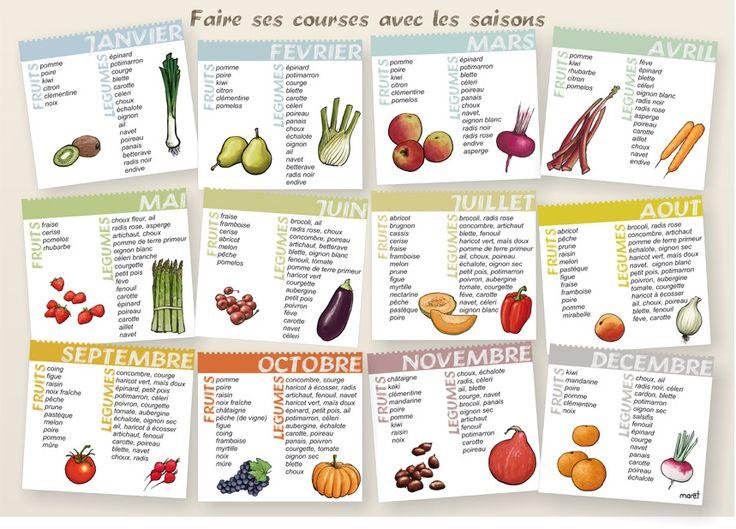 C'est toujours mieux de consommer les aliments par saison, mais difficile souvent de savoir quand on peut manger quoi ? :) Voici un petite liste non exhaustive extraite du site Fruits-légumes…