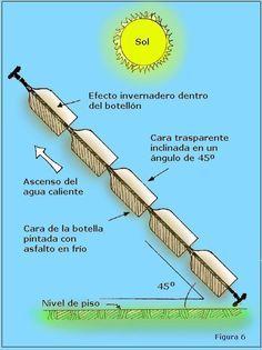 Como construir un calentador solar casero