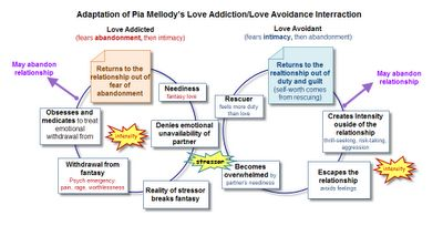 about addiction intimacy avoidance