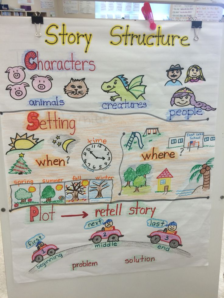 Story Structure Anchor Chart Setting characters plot