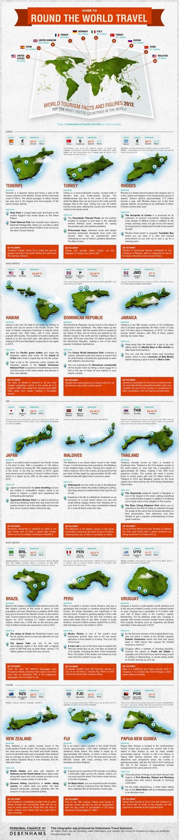 Infographic: Debenhams Guide to Round the World Travel