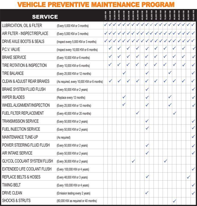 Car Maintenance Schedule