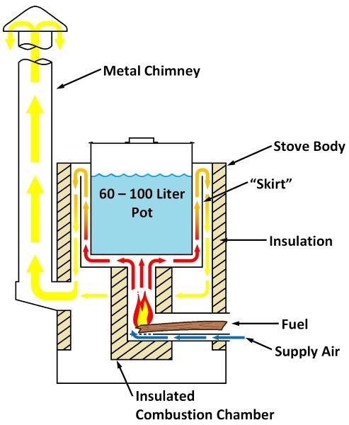 "InStove rocket stove gas flow diagram... At the heart of these stoves is an advanced, insulated metal combustion chamber built from high-temperature 310 stainless steel and 601 nickel alloys. The ""rocket stove"" design concentrates heat and mixes combustion gasses to create operating temperatures in excess of 1100 degrees Celsius, which allows the stoves to literally ""burn up the smoke."" ... #BiomassStove #RocketStove #Stove #WoodStove"