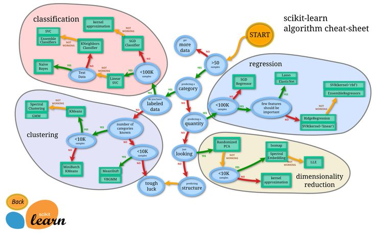 Which machine learning method should you use? Consult the scikit-learn algorithm cheat sheet!