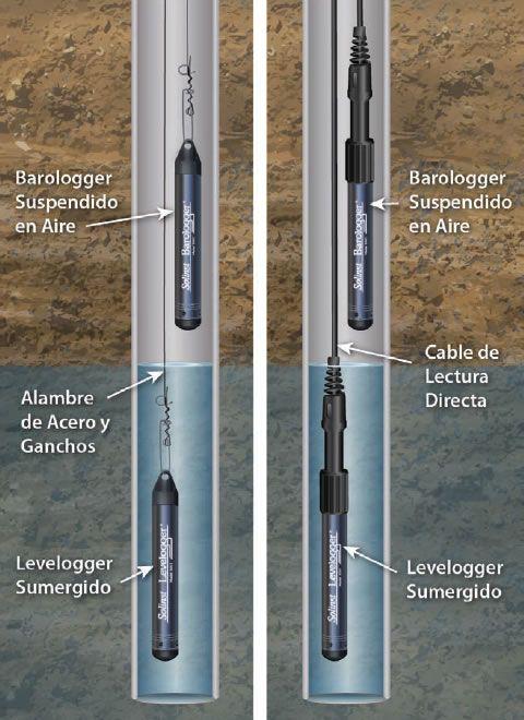 Esquema muestra el nivelador sumergido y el baróger suspendido en el aire en el pozo de monitoreo de aguas subterráneas
