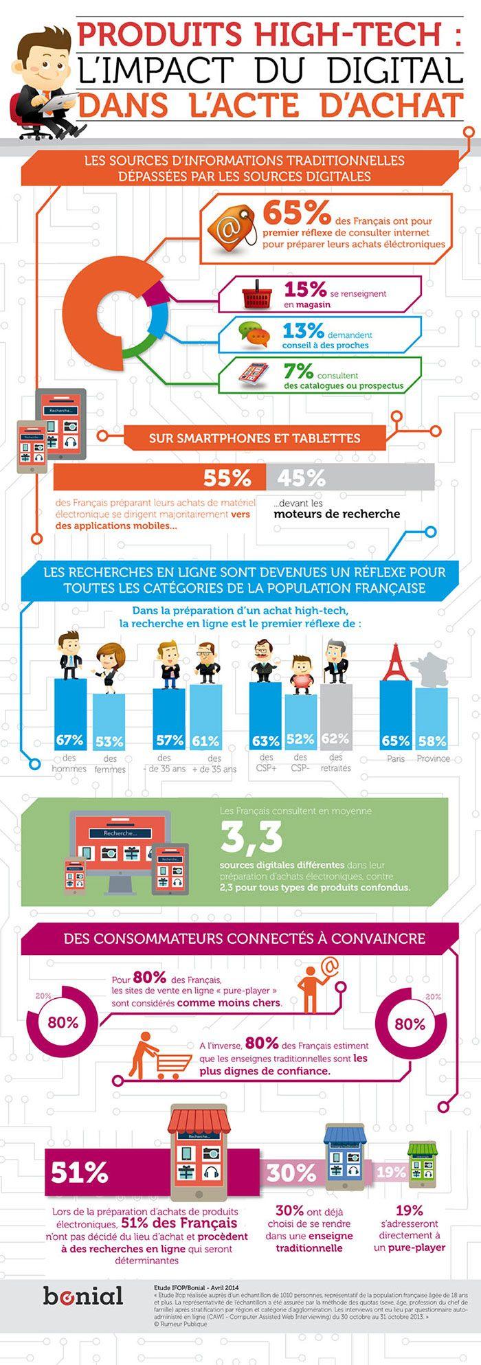 #Infographie #parcours client l'impact du Digital dans l'acte d'achat