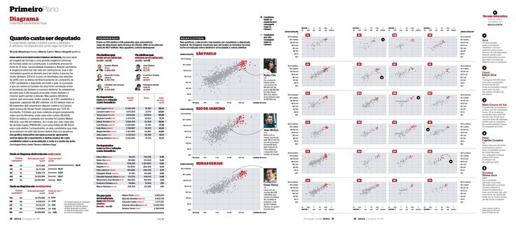 Edição 691 - Quanto custa ser deputado? - versão online: http://revistaepoca.globo.com/Revista/Epoca/0,,EMI257288-18049,00-QUANTO+CUSTA+SER+DEPUTADO.html