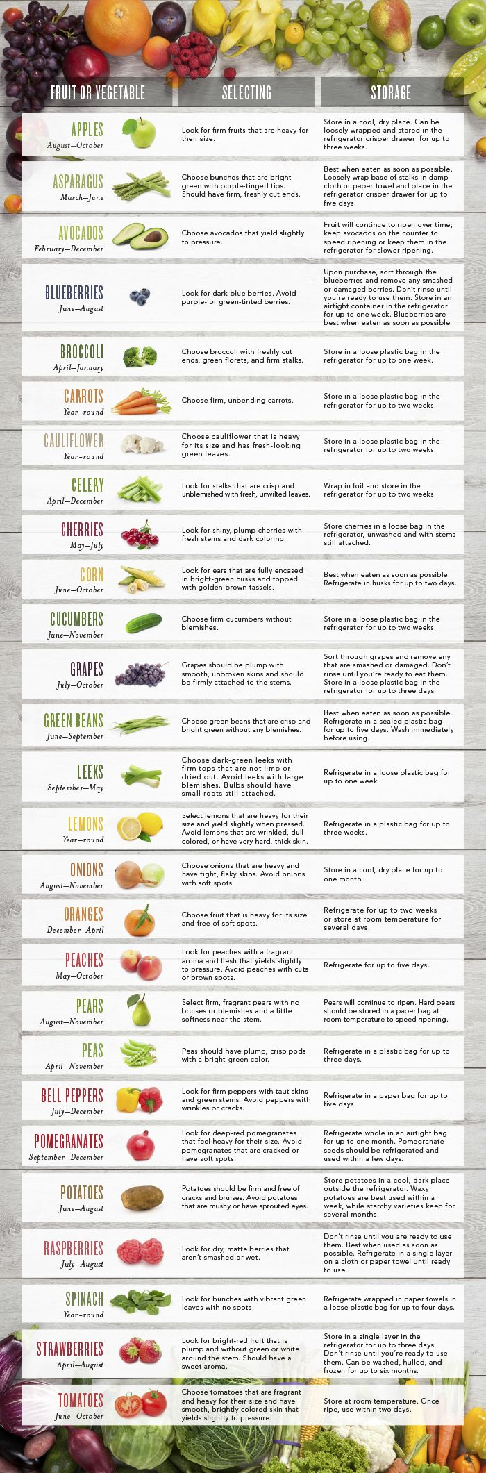 Seasonal Fruit and Veg Chart. Eat In Season! (graphic compliments of Young Living)