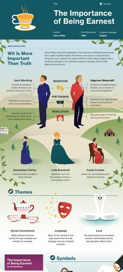 literary analysis of the novel the importance of being ernest by oscar wilde A critical analysis of oscar wilde's 'importance of being earnest'  which the  institutions were treated are the significant themes of the play that.