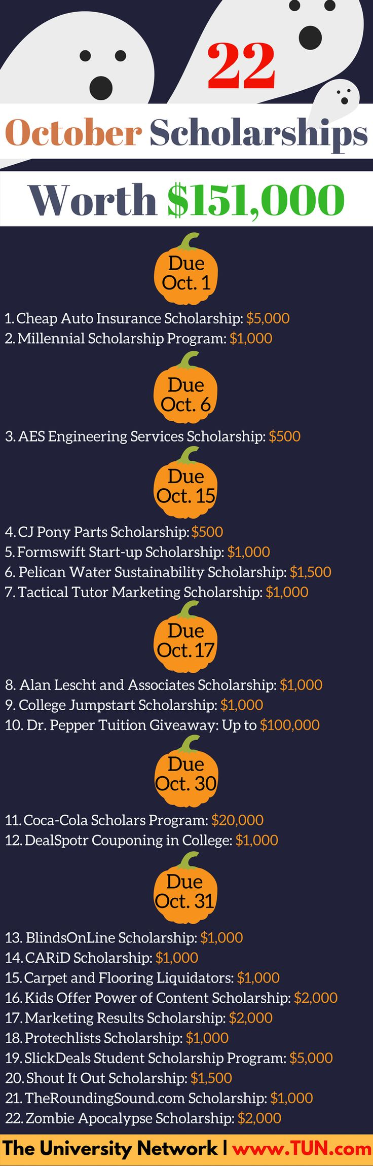 There are some big scholarships on this list so don't miss out! Here are scholarships with October deadlines – apply away before the month flies by!   1. Cheap Auto Insurance Scholarship – $5,000 – Apply annually by October 1 Submit a creative video about driving habits (good or bad) and the value of auto insurance to high school and college students. At least one winner will receive a $5,000 scholarship from cheapautoinsuranceco.com! 2. Millennial Scholarship Program – $1,000 – Apply bia...