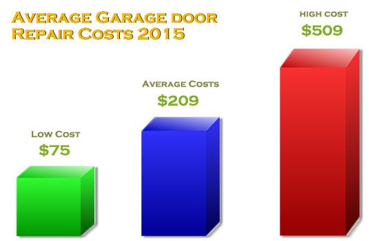 Garage doors are as common in apartment facilities as commercial and residential properties. Although, they may vary in size, style and costs to repair. Servicing your home garage door costs an average of $209 while accessibility, scheduling and working conditions at commercial businesses average $249 and $219 for apartment buildings.  http://www.ontrackgaragedoorservice.com/blog/how-much-does-garage-door-repair-replacement-cost-2015-pictures.htm