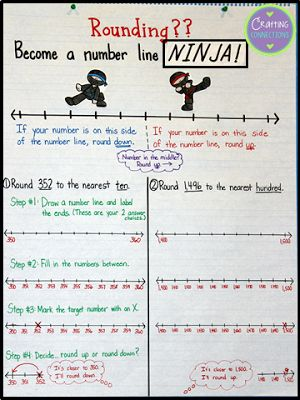 Rounding with Number Lines Anchor Chart {includes FREE Task Cards!} by Crafting Connections!