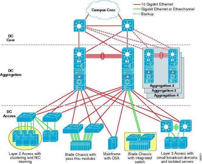 Best Data Center Design Images On   Data Center Design