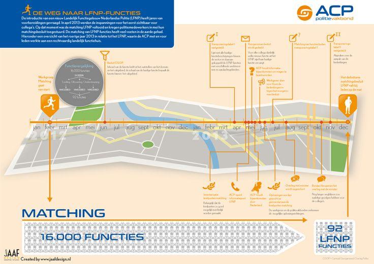 Infographic in opdracht: stappen op de weg naar een landelijke politie