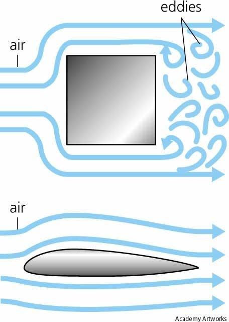 aerodynamics throughout passenger cars essays