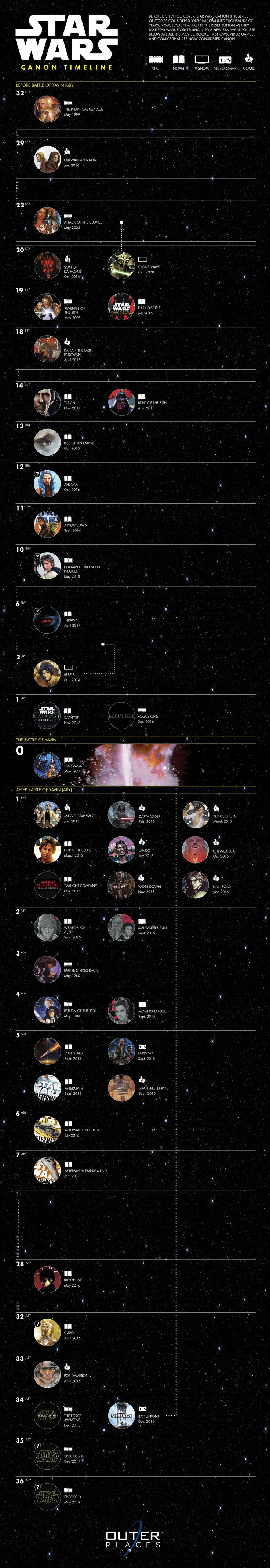 The HoloFeed — Star Wars Canon Timeline