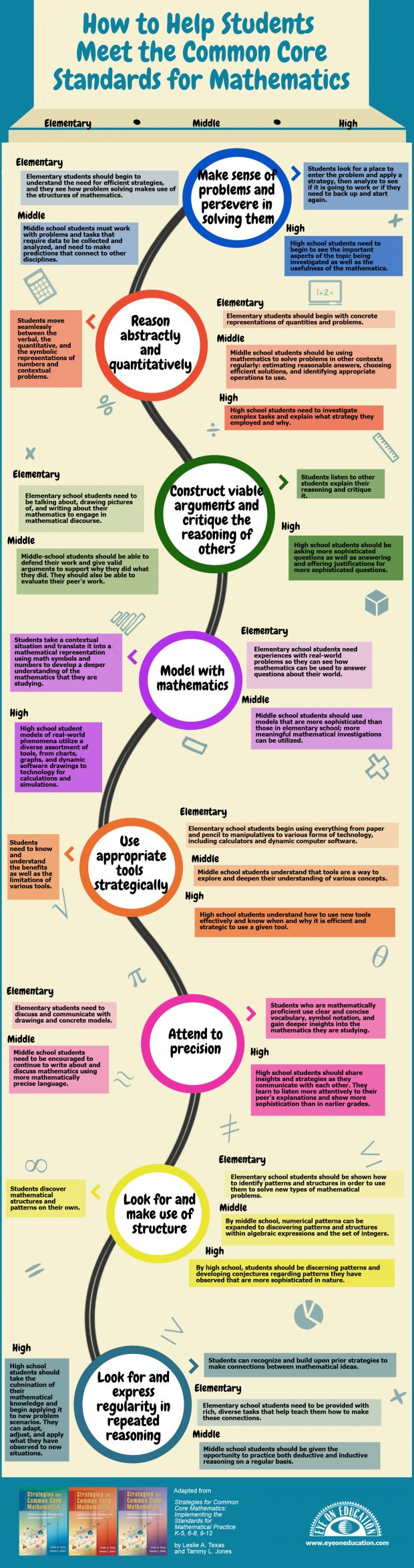 14 best Math Practice Standards images on Pinterest | Math practice ...