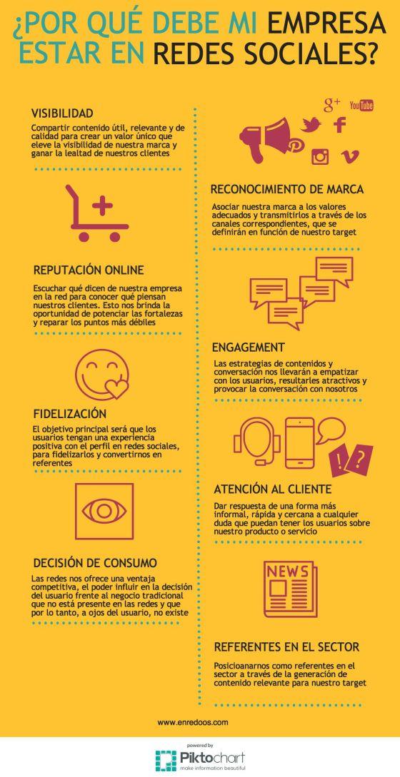 Por qué mi empresa debe estar en Redes Sociales #SocialMedia